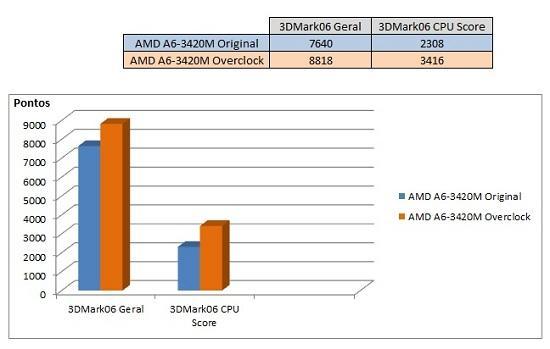 Tutorial Overclock AMD A6-3420M – Tudo em Tecnologia