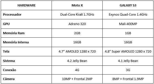 Galaxy S III ou Moto X Motorola Moto X ou Galaxy S3? Motorola Moto X ou Galaxy S3? Galaxy S III ou Moto X1