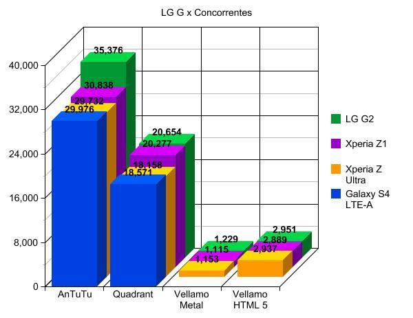 LG G2 x concorrentes