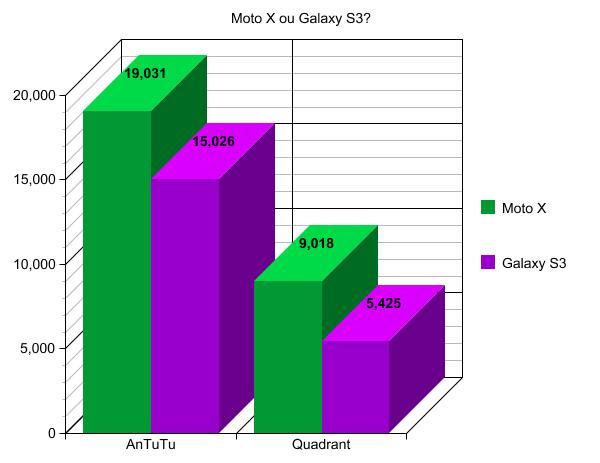 graph (1) Motorola Moto X ou Galaxy S3? Motorola Moto X ou Galaxy S3? graph 1