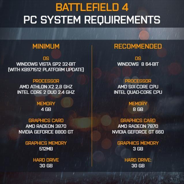 Battlefield 4 Requisitos
