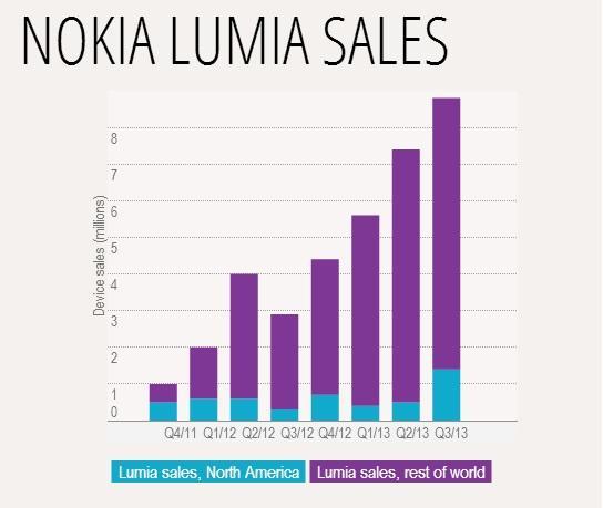Venda de Nokias Lumias