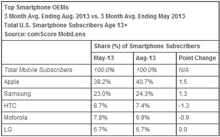 comscore_august_2013_oems