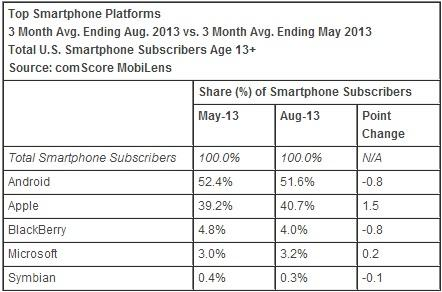 comscore_august_2013_os