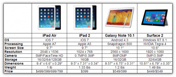 Comparação de Tablets 2