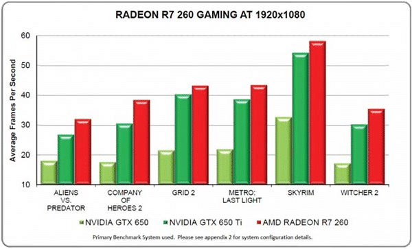 R7-260-Games