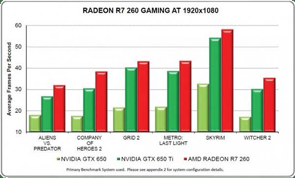 R7-260-Games