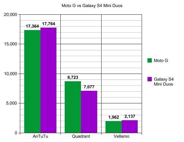 S4 Mini vs Moto G