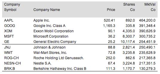Price Companies