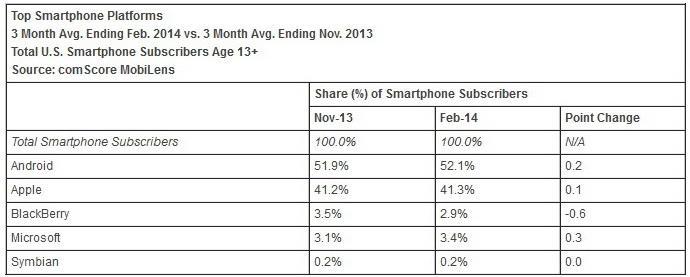 Smartphone_Platforms