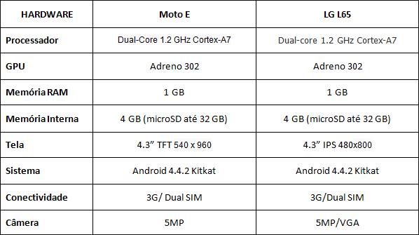 MOTOEXLGL65
