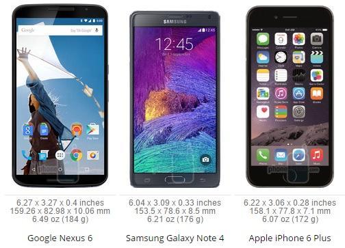 N6 vs Note 4 vs iPhone 6 Plus