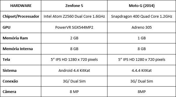 Zenfone 5 vs Moto G