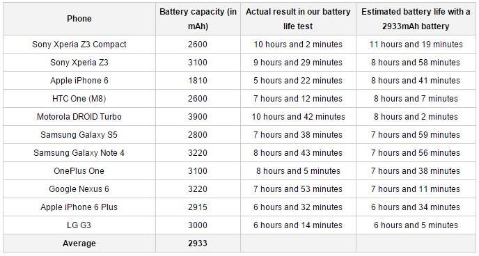 teste-bateria-smartphones-phonearena