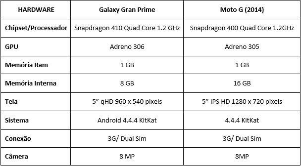 Gran Prime vs Moto G
