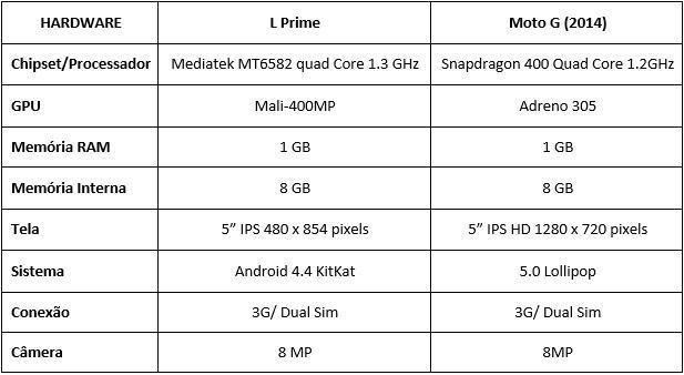 LG L Prime vs Moto G
