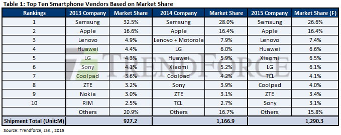 vendas smartphones 2014
