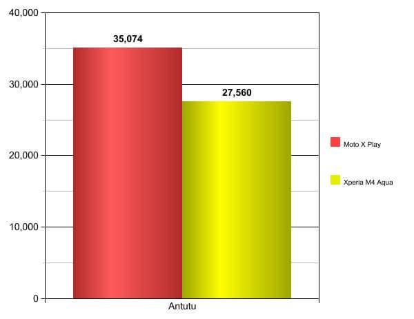 MotoXPlayvsXperiaM4Aqua-Graph