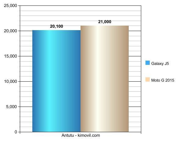GalaxyJ5vsMoto G2015-Graph