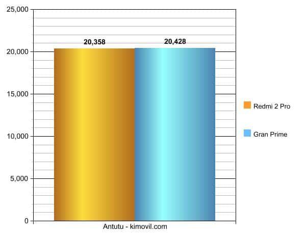 Redmi2ProvsGranPrime-graph