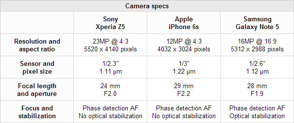XperiaZ5vsiPhone6svsGalaxyNote 5