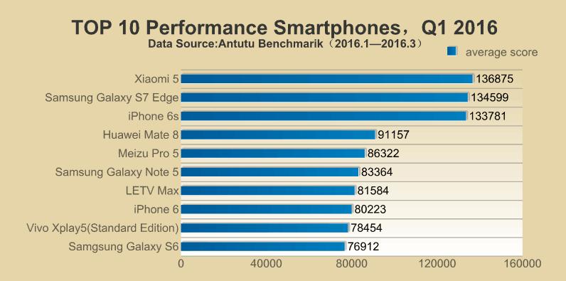 AnTuTu Q1 Smartphones