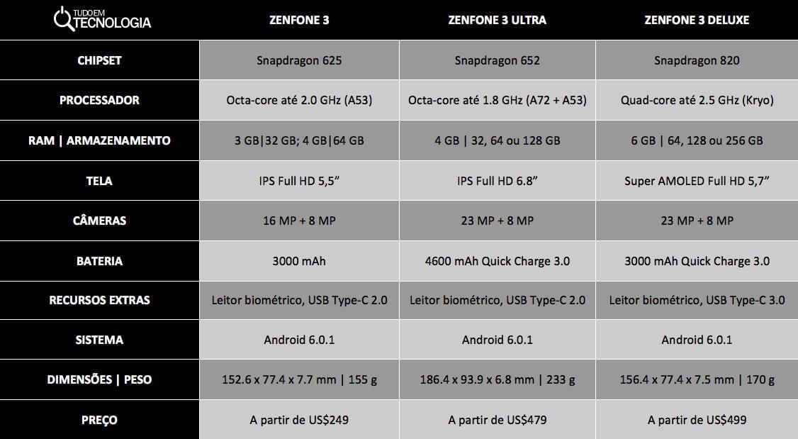 comparativo ZenFone 3