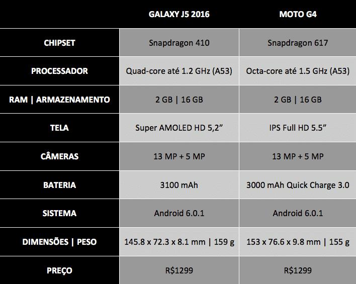 Galaxy J5 2016 vs Moto G4
