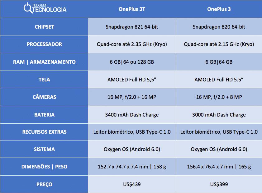 oneplus-3t-vs-oneplus-3
