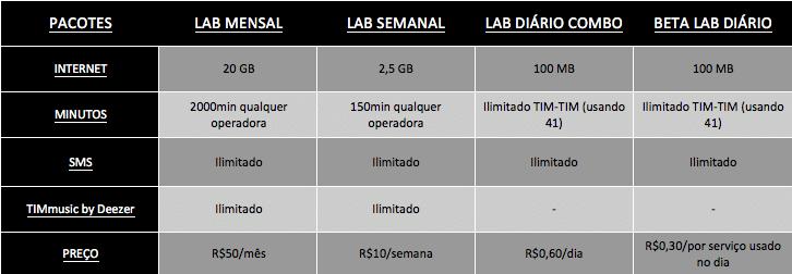 beta-lab