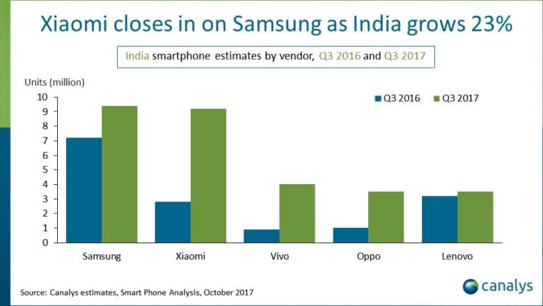 Índia ultrapassa os EUA tornando-se o segundo maior mercado de Smartphones